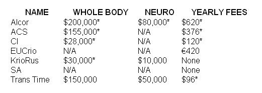 cryonics institute kosten
