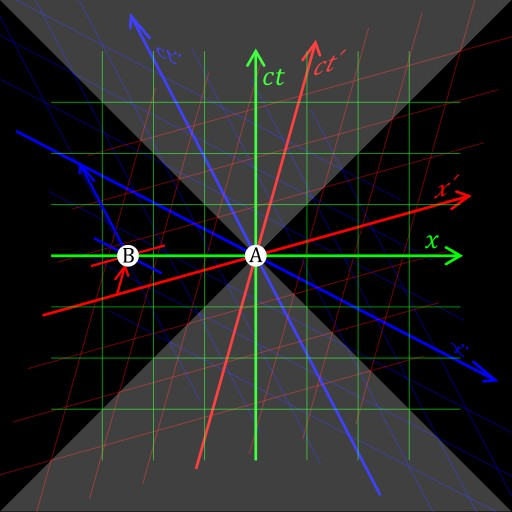 Correlative Theory(s) in relation to Einstein's Equilibrium Theorem & Hubble's Law;