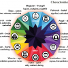 Enhanced Creativity: Views and/or experiences with nootropics - last post by Indigodoll